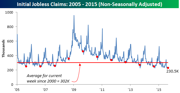 090315 Initial Claims NSA