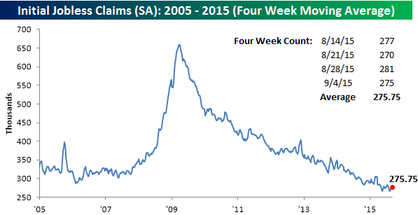 091015 Initial Claims SA 4 WK