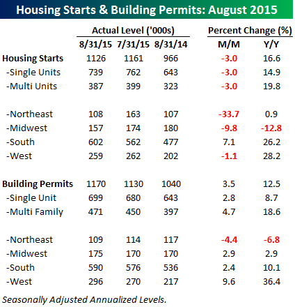 091715 Housing Starts Table