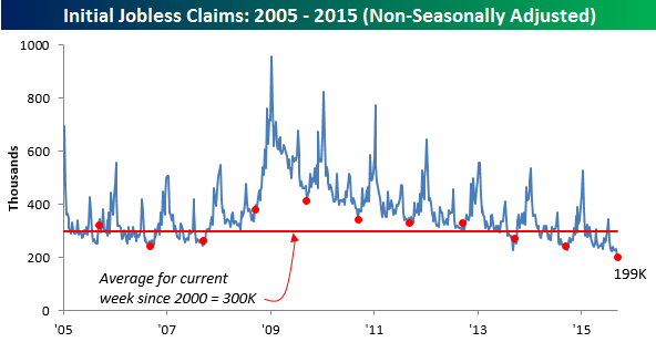 091715 Initial Claims NSA
