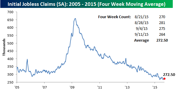 091715 Initial Claims SA 4 WK