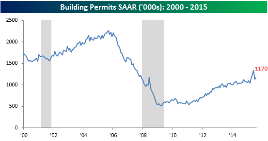 091715Building Permits Starts