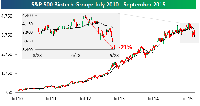 Biotech Group 092815