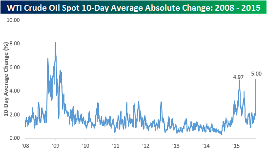 Crude Oil 10Day Average Change