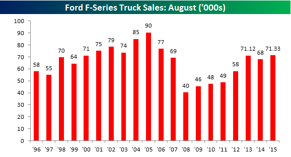 F150 Sales August 2015 083115