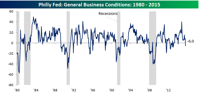 Philly Fed Main Chart 091715