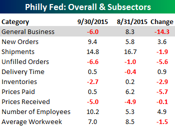 Philly Fed Main Table 091715