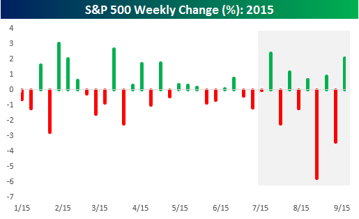 S&P 500 Weekly Change
