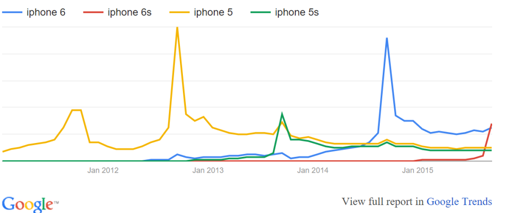 iphone google trends