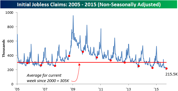 100115 Initial Claims NSA