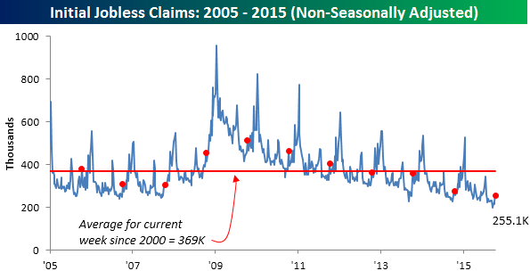101515 Initial Claims NSA