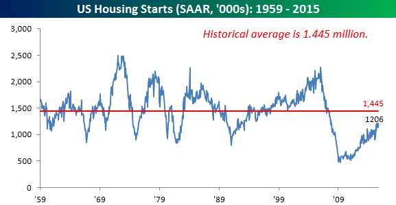 102015 Housing Starts Long Term