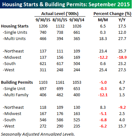 102015 Housing Starts Table