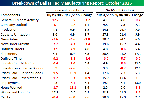 102615 Dallas Fed Table