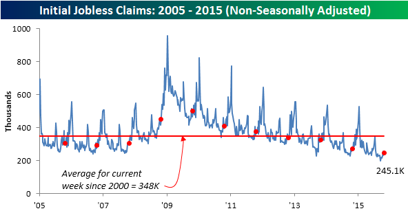102915 Initial Claims NSA
