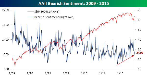 AAII Bearish Sentiment 102215