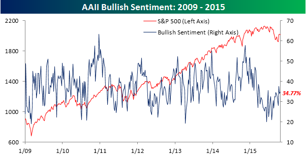 AAII Bullish Sentiment 102215