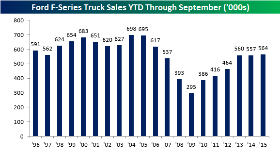 Ford Truck Sales 100115 YTD