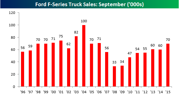Ford Truck Sales October 110315