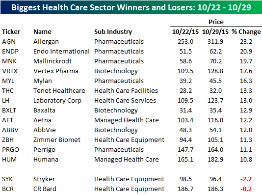 Health Care Sector 102915 Table