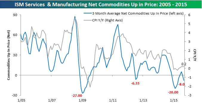 ISM Commodities Survey 100515