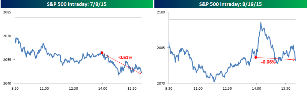 Intraday charts of last two meeting