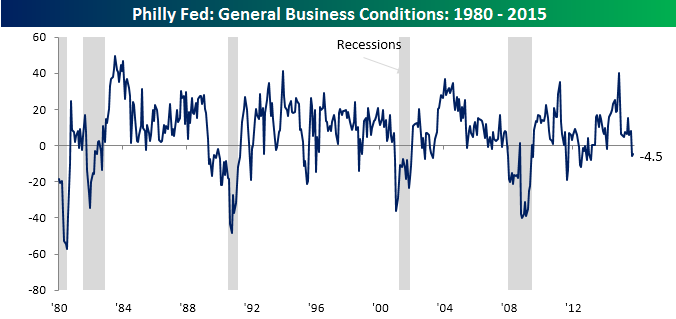 Philly Fed Main Chart 101515