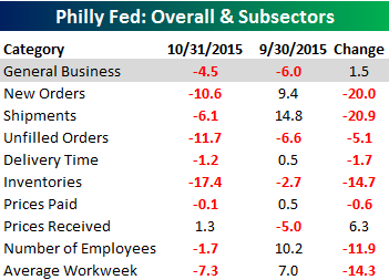 Philly Fed Main Table 101515