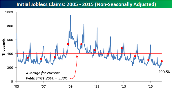 111215 Initial Claims NSA