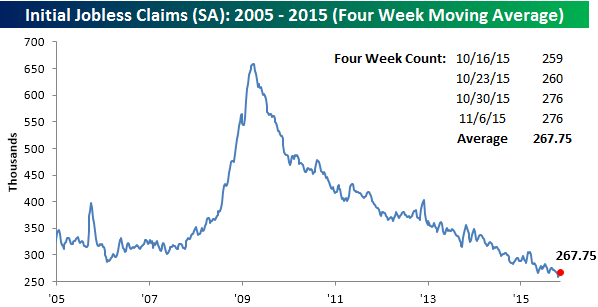 111215 Initial Claims SA 4 WK