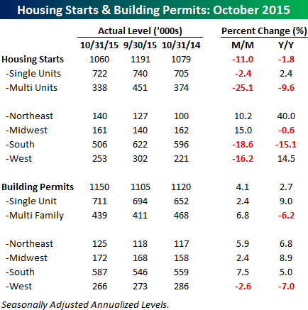 111815 Housing Starts Table