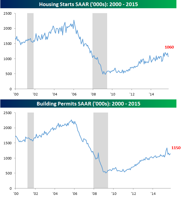 111815Housing Starts and Permits