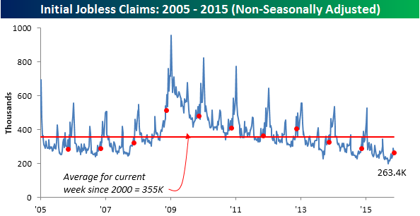 111915 Initial Claims NSA