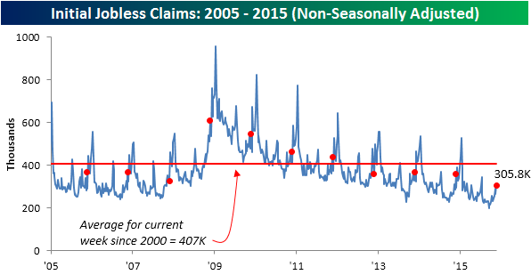 112515 Initial Claims NSA
