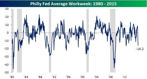 Philly Fed Main Chart 111915 avg workweek