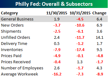 Philly Fed Main Table 111915
