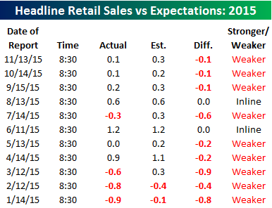 retail sales vs expectations