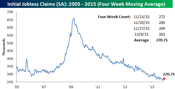 121015 Initial Claims SA 4 WK