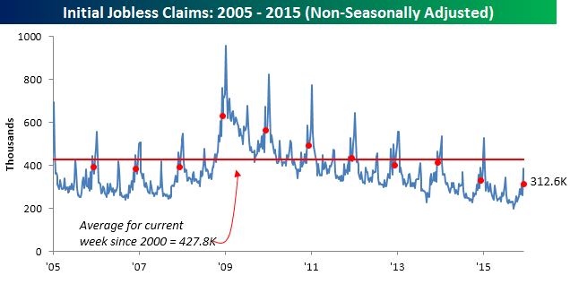 121715 Initial Claims NSA