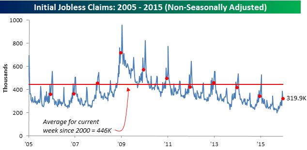 122415 Initial Claims NSA