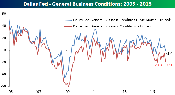 122815 General Business Conditions