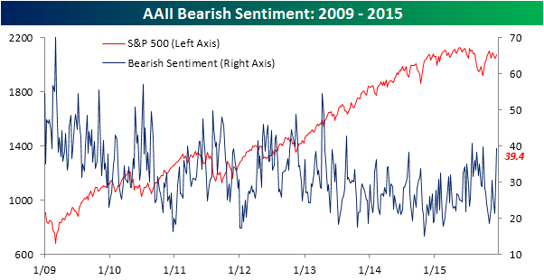 AAII Bearish Sentiment 121715