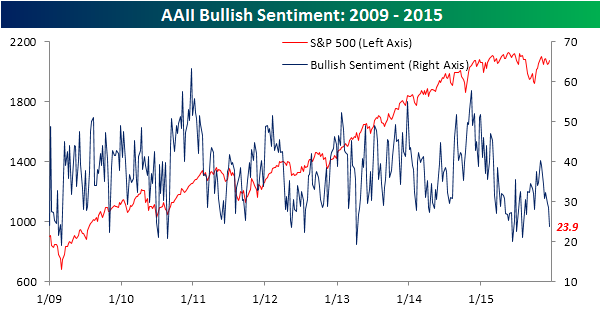 AAII Bullish Sentiment 121715