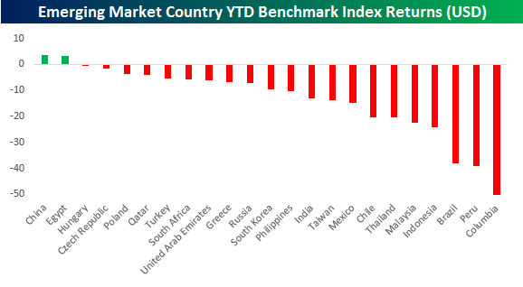 Emerging Market Countries