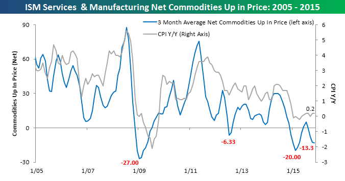 ISM Commodities 120315