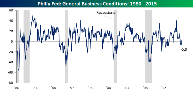 Philly Fed Main Chart 121715