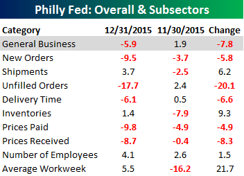 Philly Fed Main Table 121715