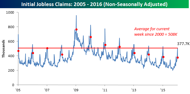 012116 Initial Claims NSA