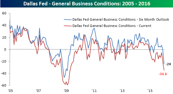 012516 General Business Conditions
