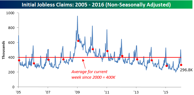 012816 Initial Claims NSA